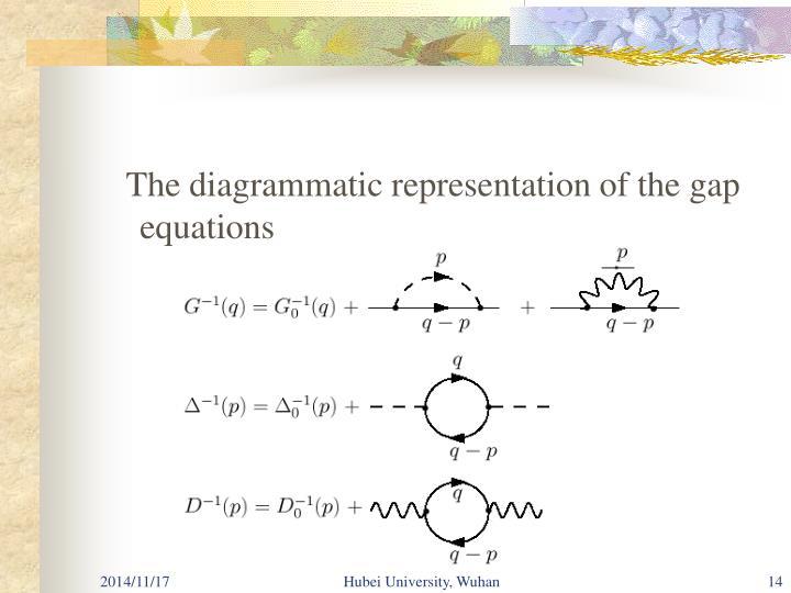 The diagrammatic representation of the gap equations