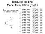 resource loading model formulation cont