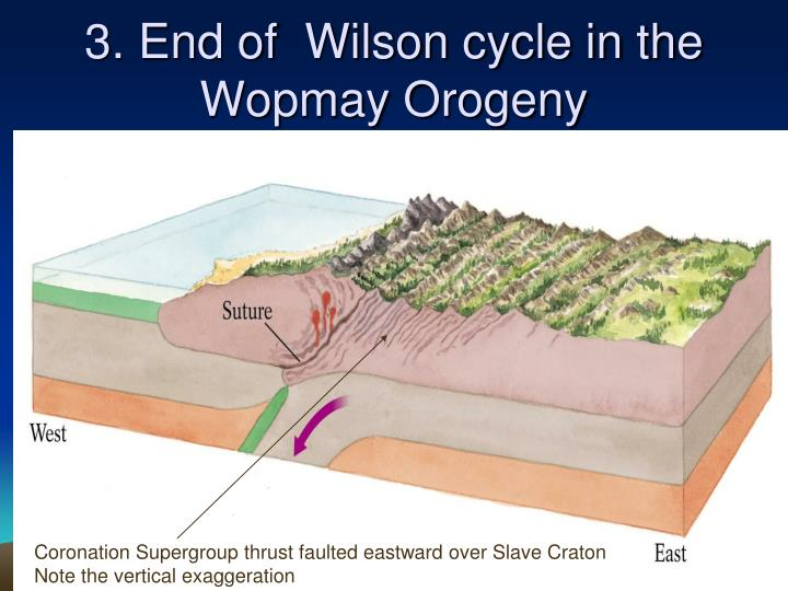 3. End of  Wilson cycle in the Wopmay Orogeny