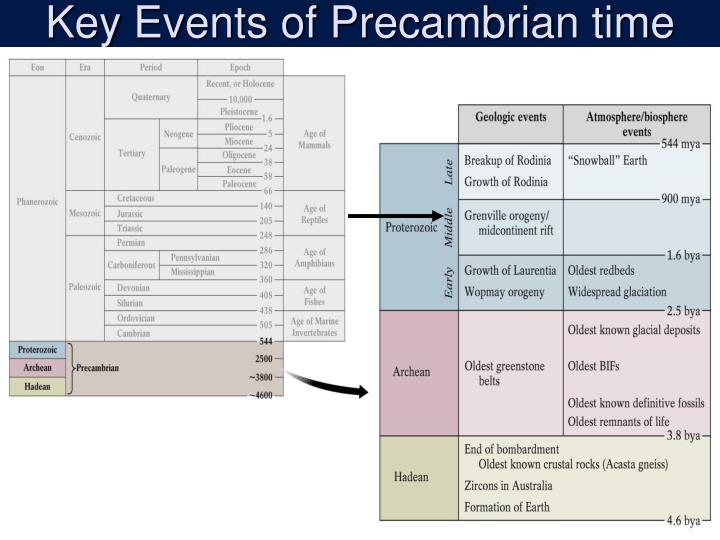 Key Events of Precambrian time