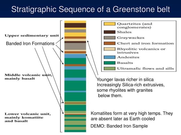 Stratigraphic Sequence of a Greenstone belt