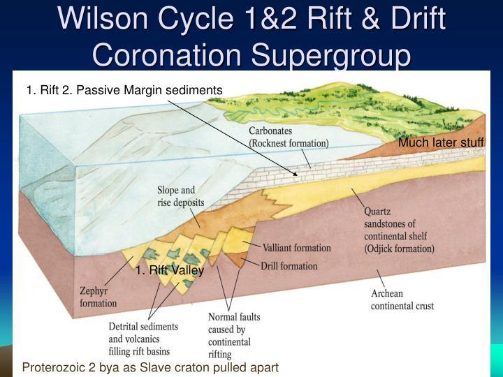 Wilson Cycle 1&2 Rift & Drift
