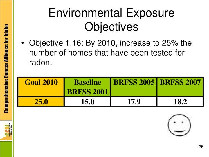 Environmental Exposure Objectives