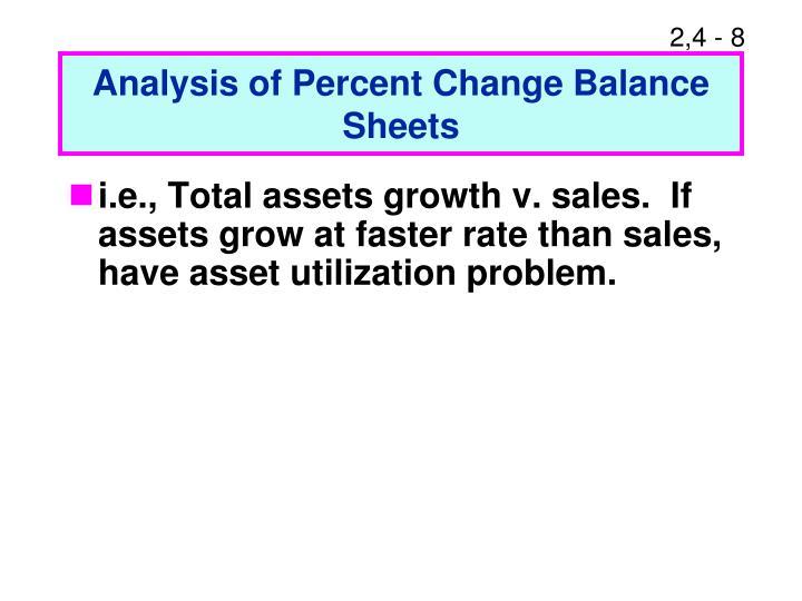 Analysis of Percent Change Balance Sheets
