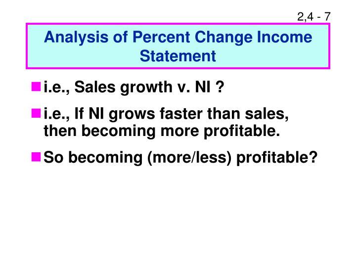Analysis of Percent Change Income Statement