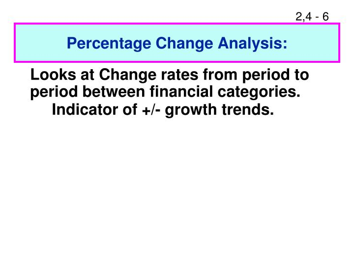 Percentage Change Analysis: