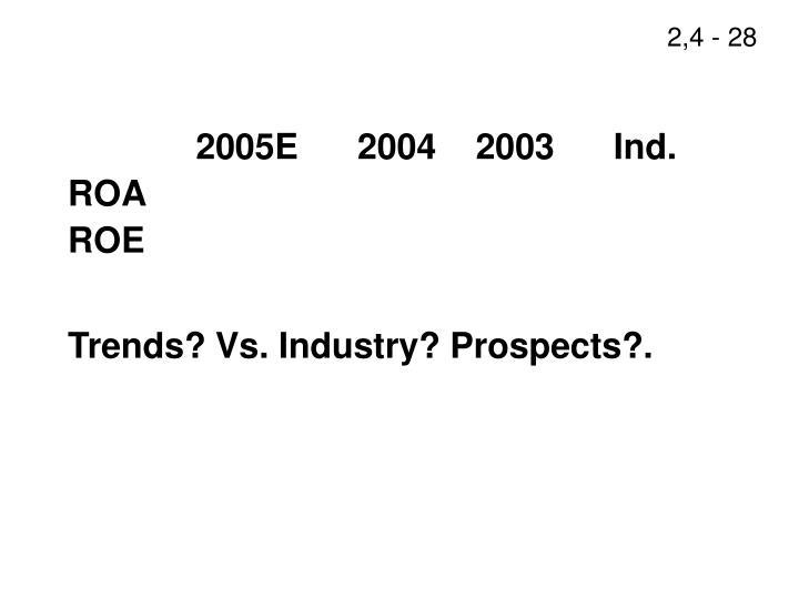 2005E      2004    2003      Ind.