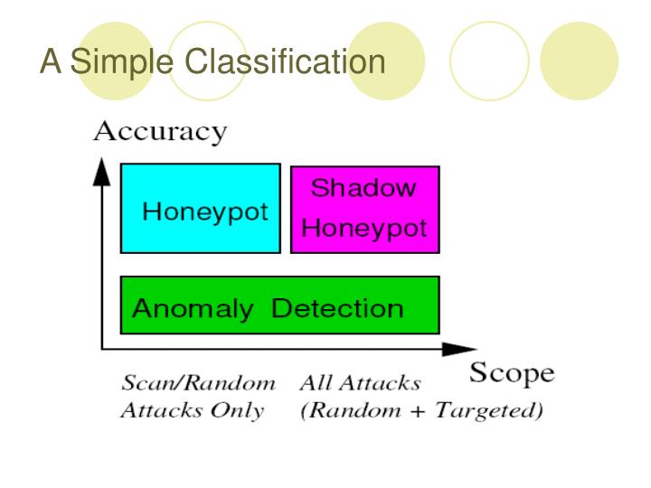 A Simple Classification