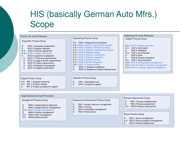 HIS (basically German Auto Mfrs.) Scope