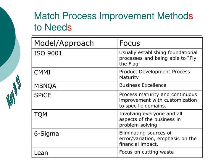 Match Process Improvement Method