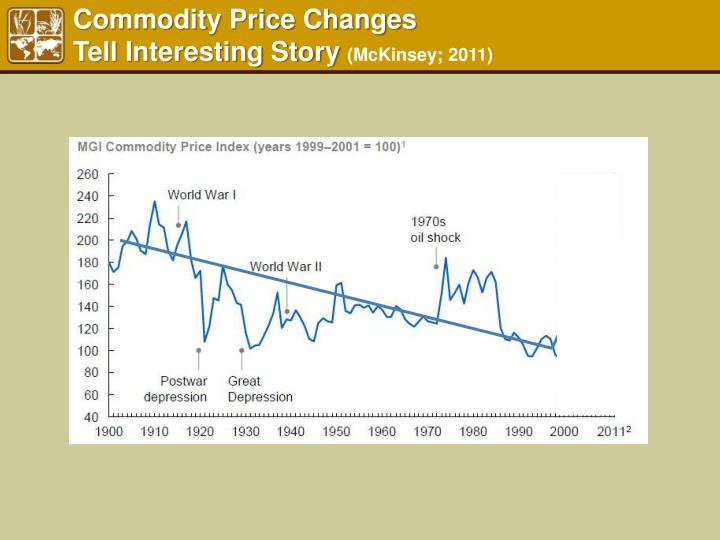 Commodity Price Changes