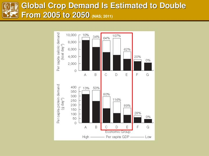 Global Crop Demand Is Estimated to Double