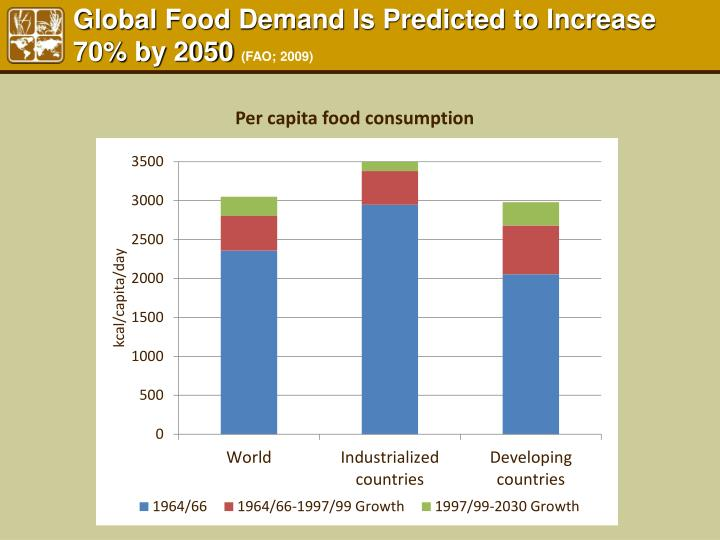 Global food demand is predicted to increase 70 by 2050 fao 2009