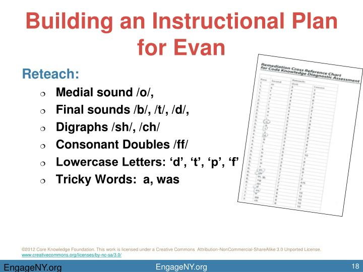 Building an Instructional Plan for Evan