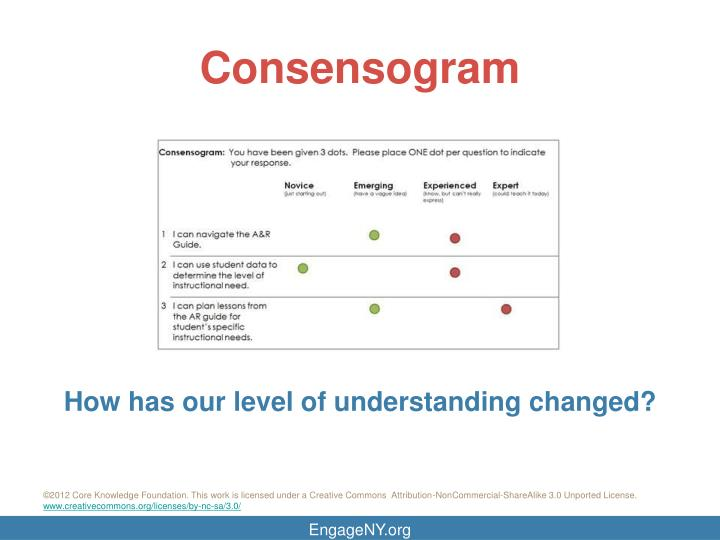 Consensogram