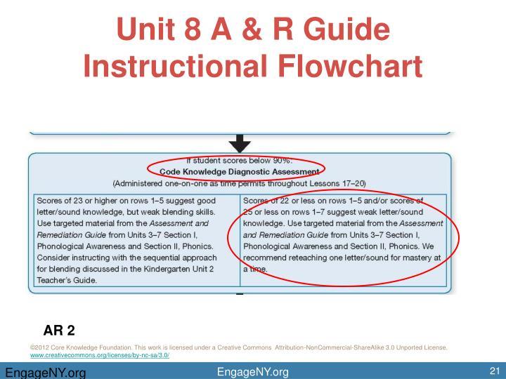 Unit 8 A & R Guide Instructional Flowchart