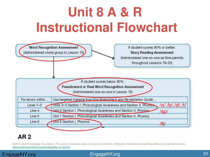 Unit 8 A & R