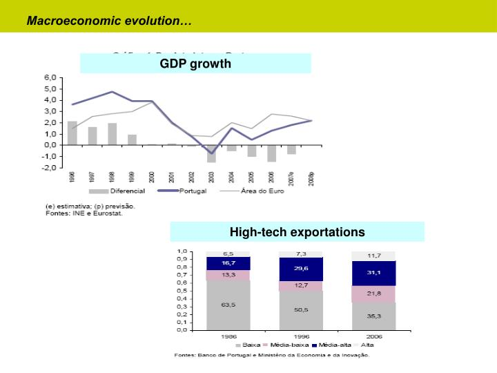 Macroeconomic evolution…