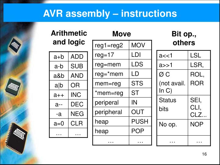 AVR assembly – instructions