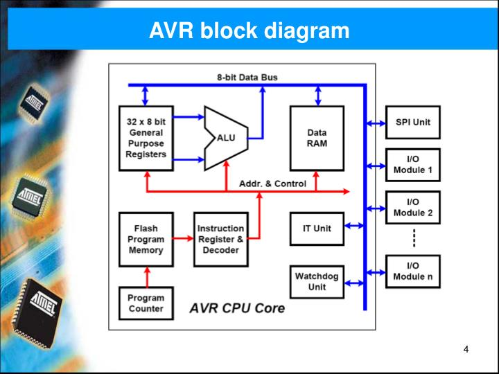 AVR block diagram
