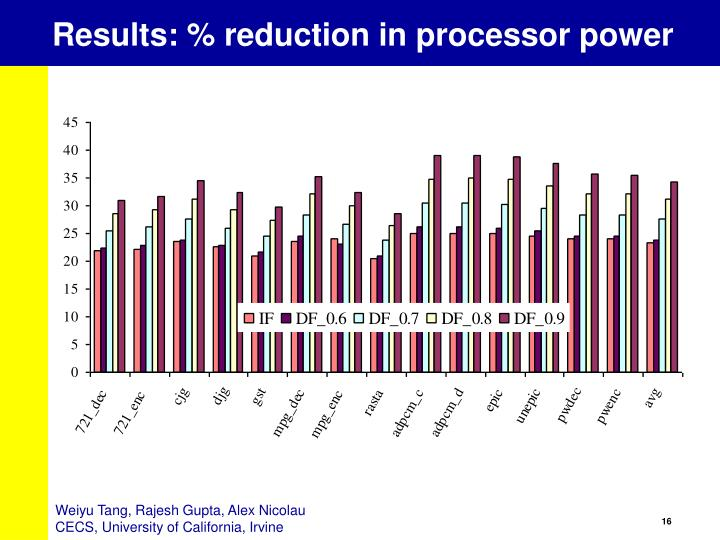 Results: % reduction in processor power