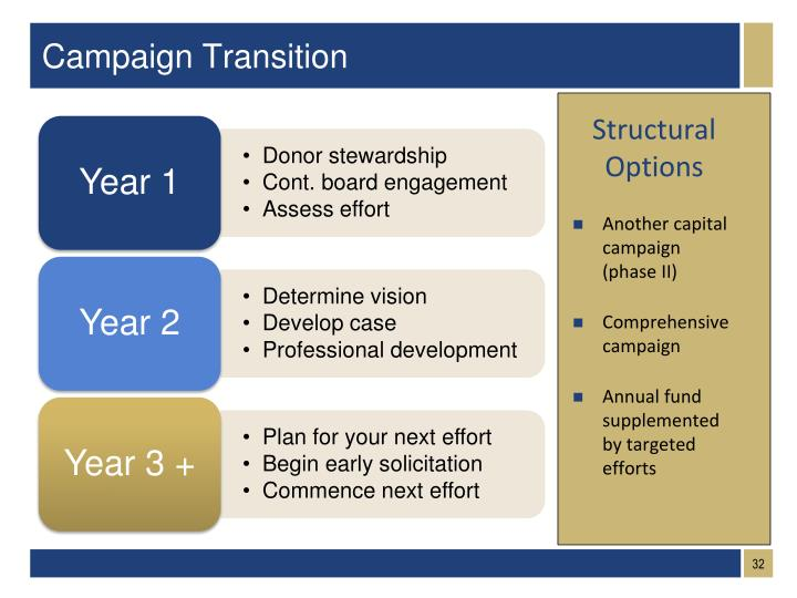 Campaign Transition