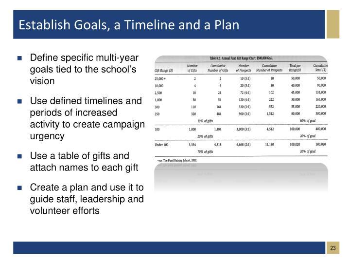 Establish Goals, a Timeline and a Plan