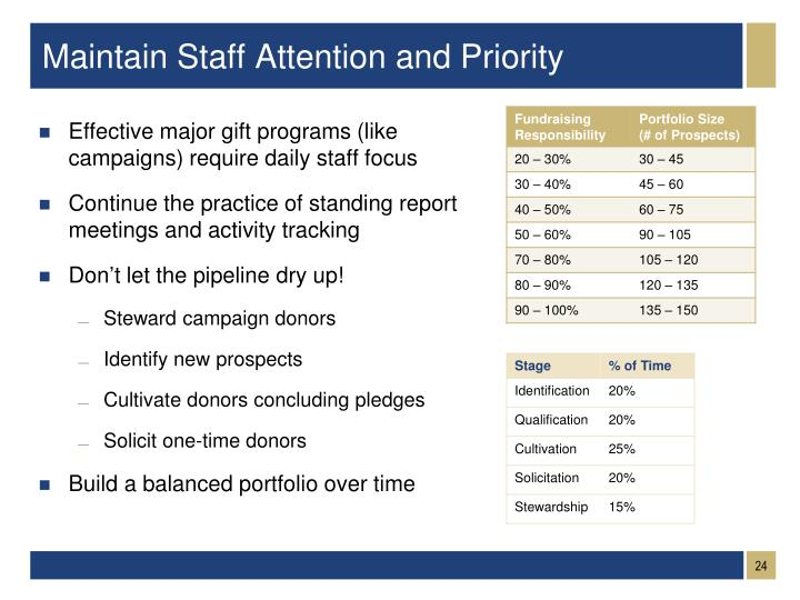 Maintain Staff Attention and Priority
