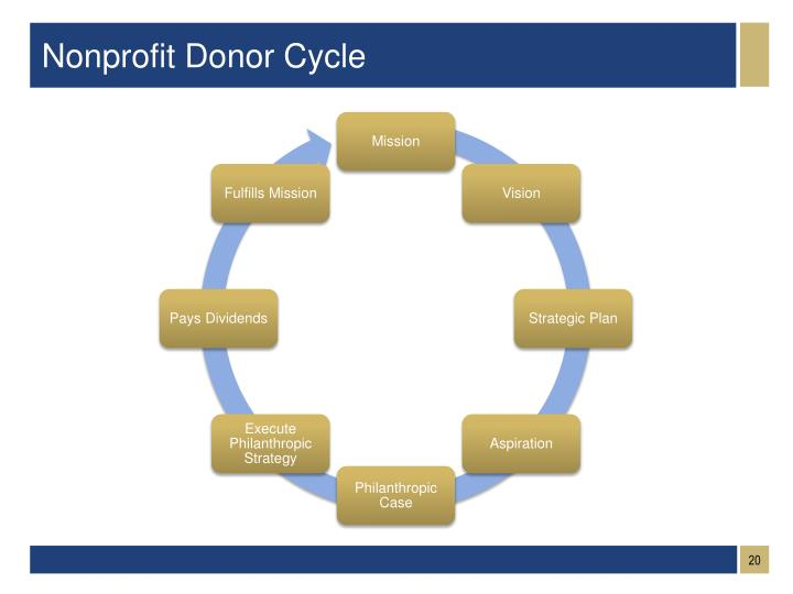 Nonprofit Donor Cycle