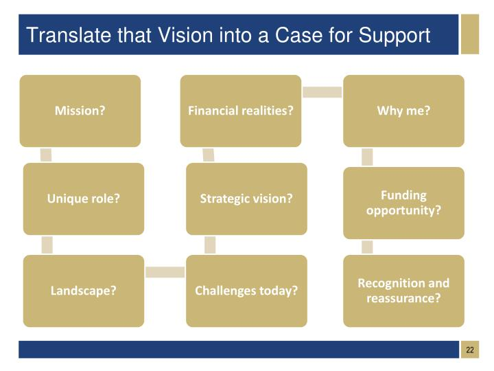 Translate that Vision into a Case for Support