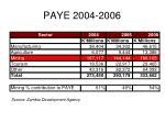 paye 2004 2006