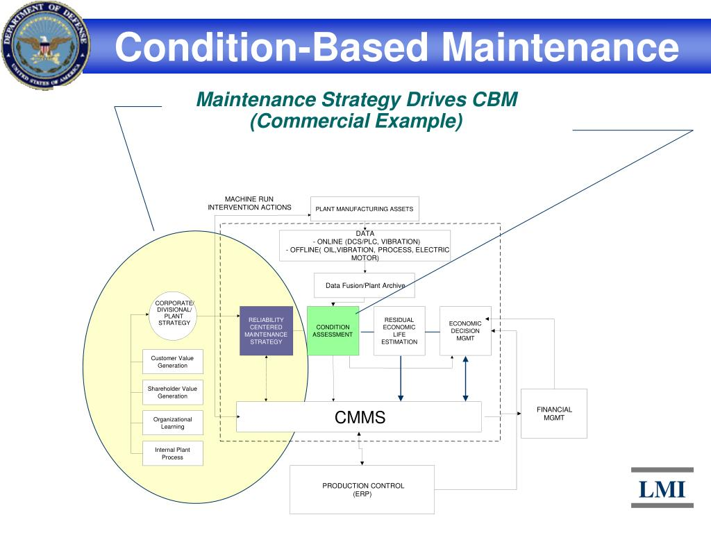 PPT - Condition-Based Maintenance PowerPoint Presentation