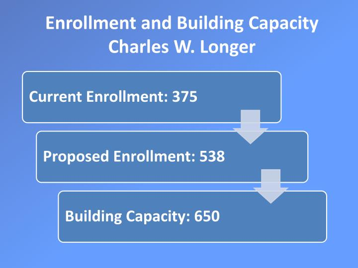 Enrollment and Building Capacity