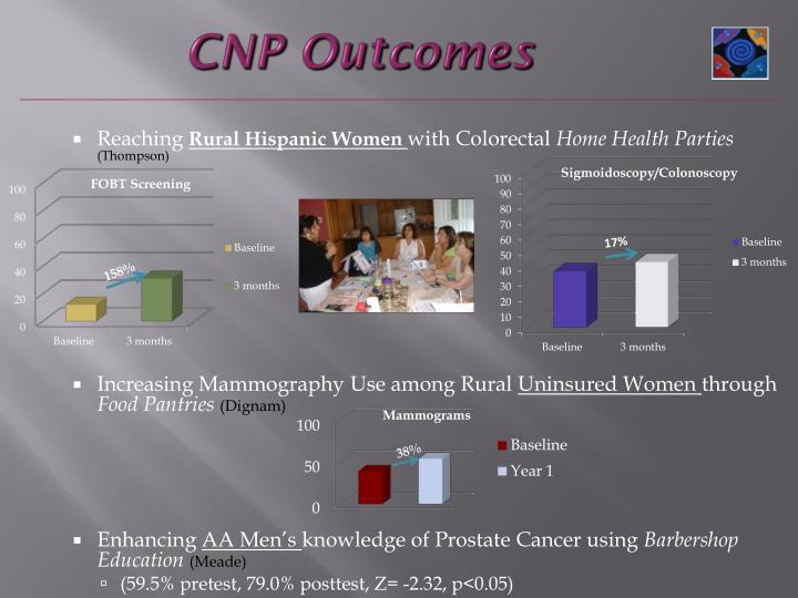 CNP Outcomes