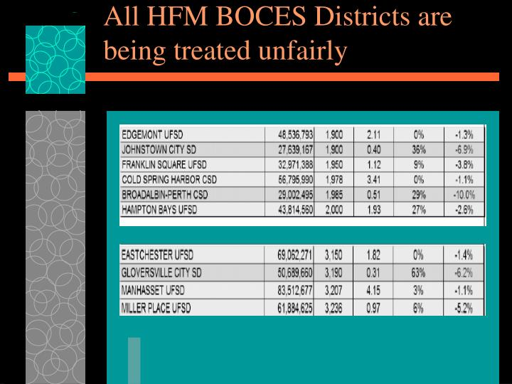 All HFM BOCES Districts are being treated unfairly
