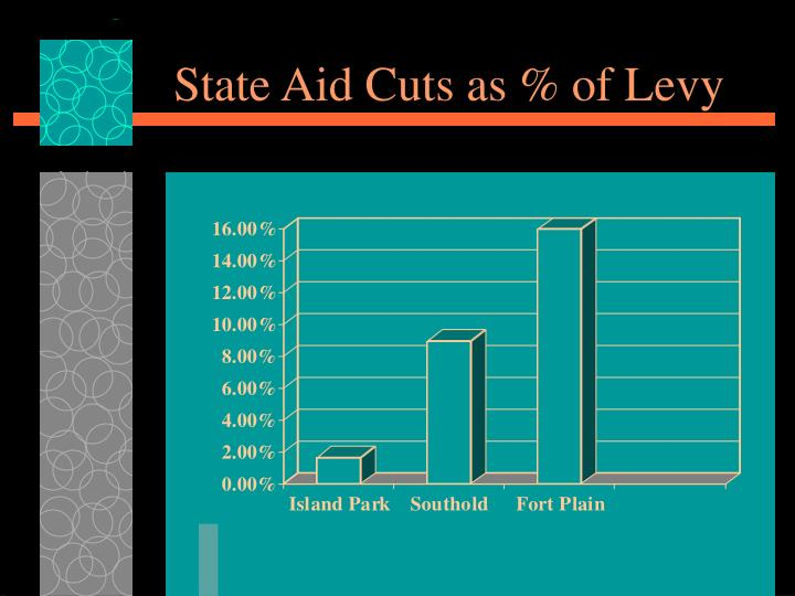 State Aid Cuts as % of Levy