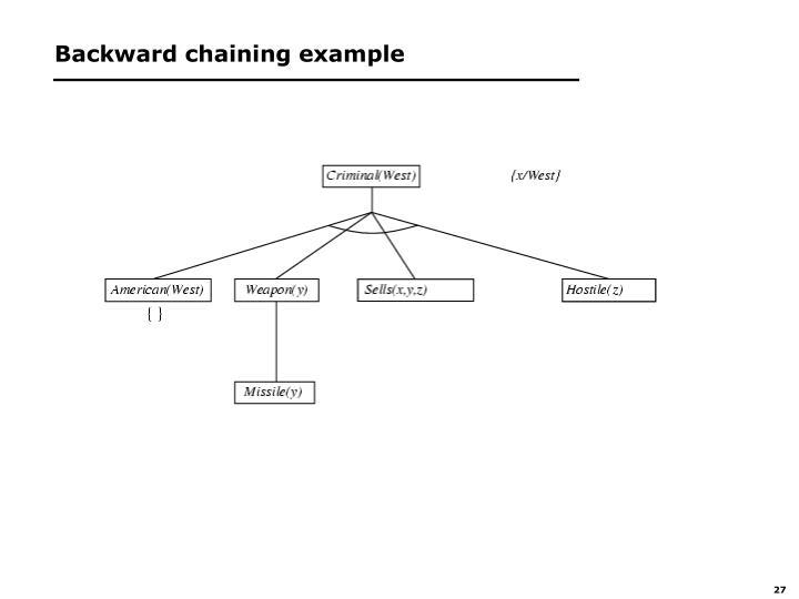 Backward chaining example