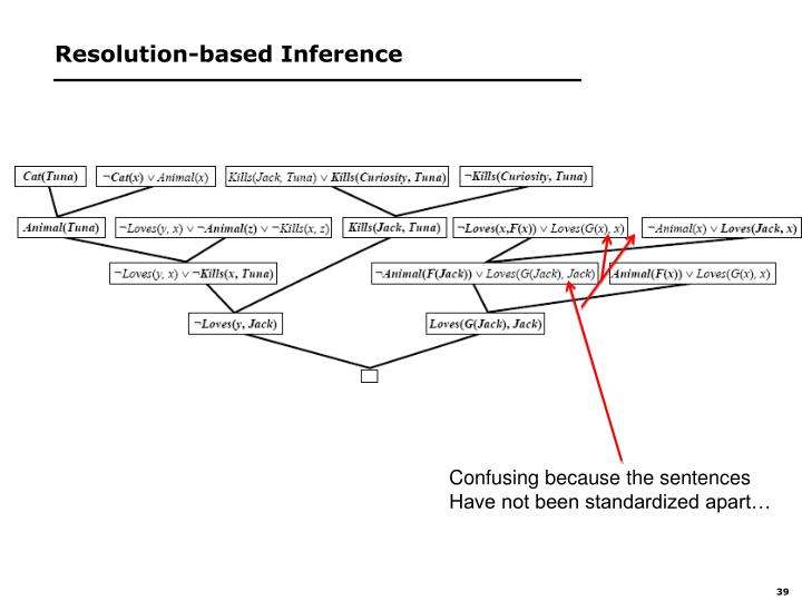 Resolution-based Inference