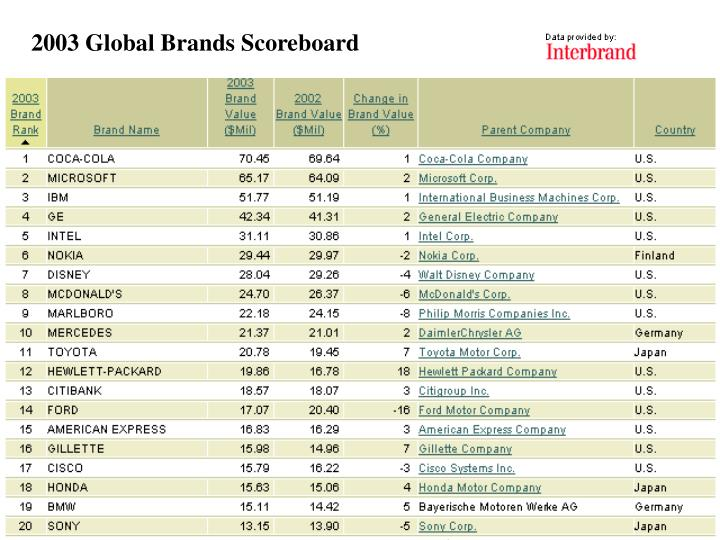 2003 Global Brands Scoreboard