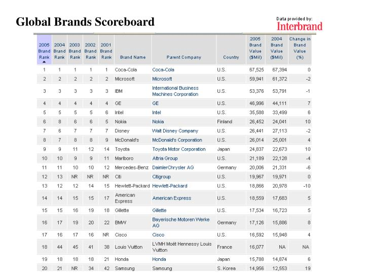 Global Brands Scoreboard