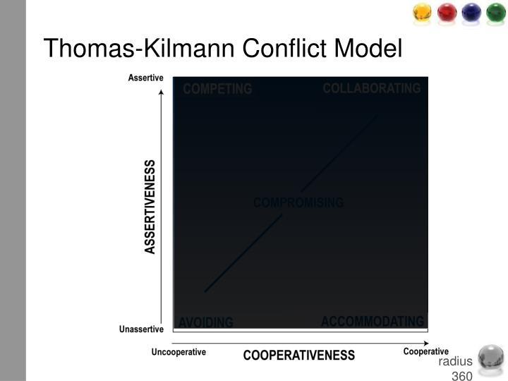 Thomas-Kilmann Conflict Model