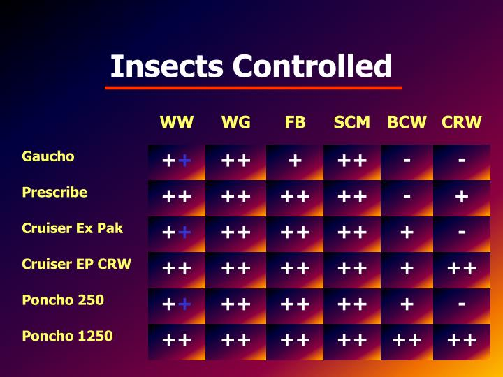 Insects Controlled