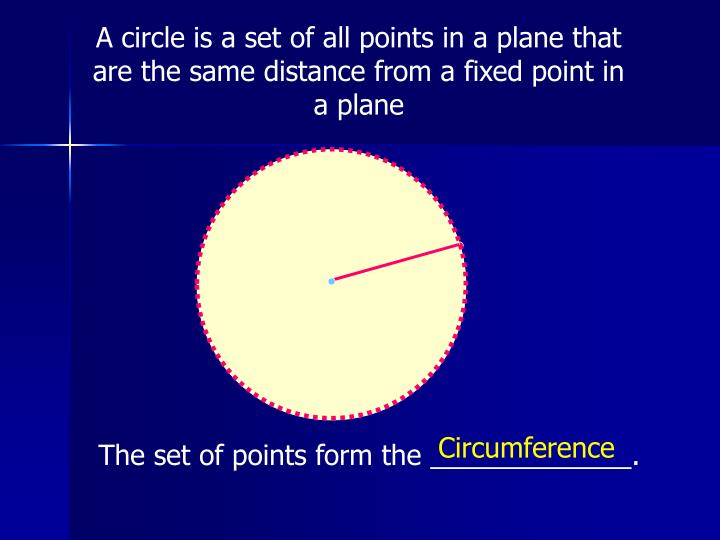 A circle is a set of all points in a plane that are the same distance from a fixed point in a plane