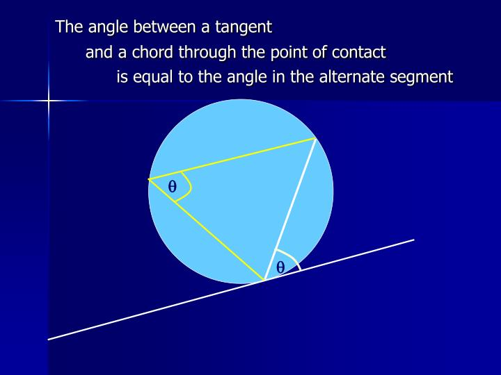 The angle between a tangent