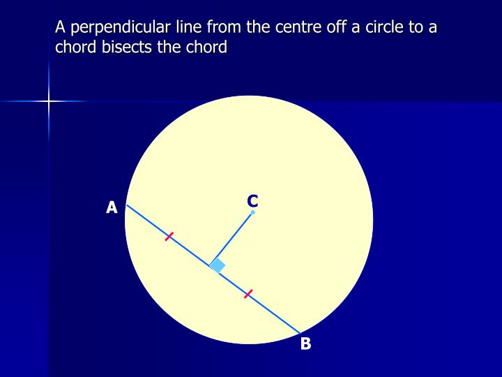 A perpendicular line from the centre off a circle to a chord bisects the chord