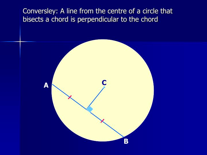 Conversley: A line from the centre of a circle that bisects a chord is perpendicular to the chord