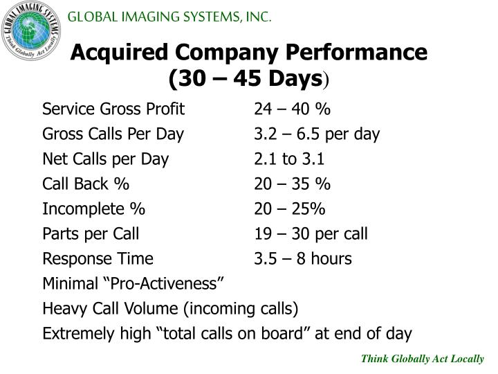 Acquired Company Performance