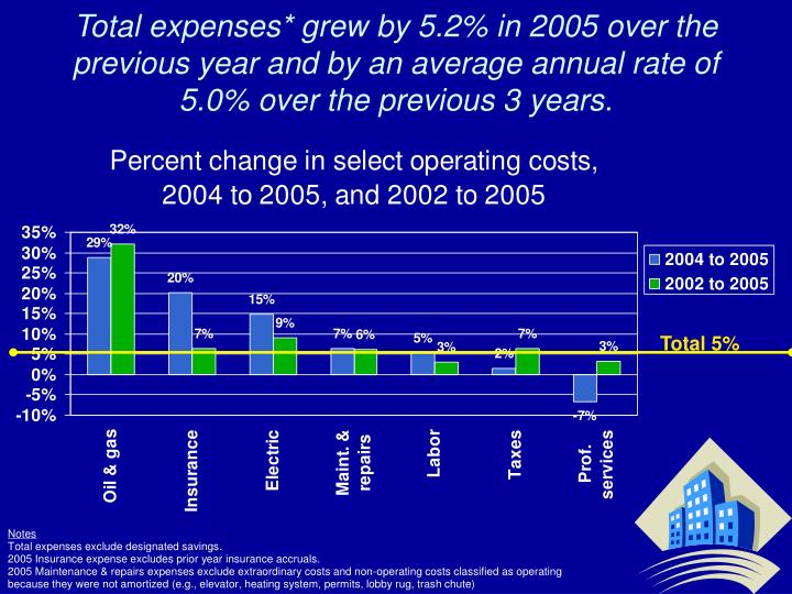 Total expenses* grew by 5.2% in 2005 over the previous year and by an average annual rate of 5.0% over the previous 3 years.