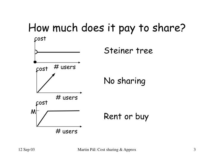 How much does it pay to share