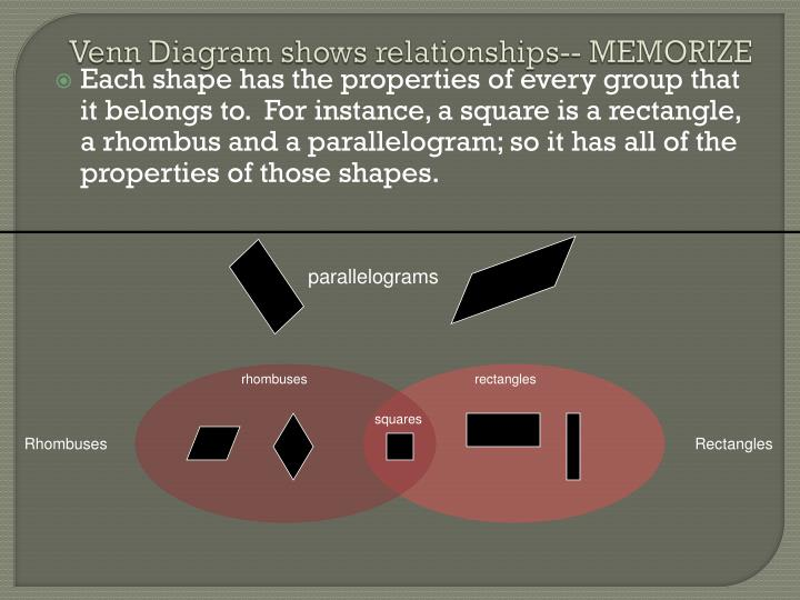 Venn Diagram shows relationships-- MEMORIZE